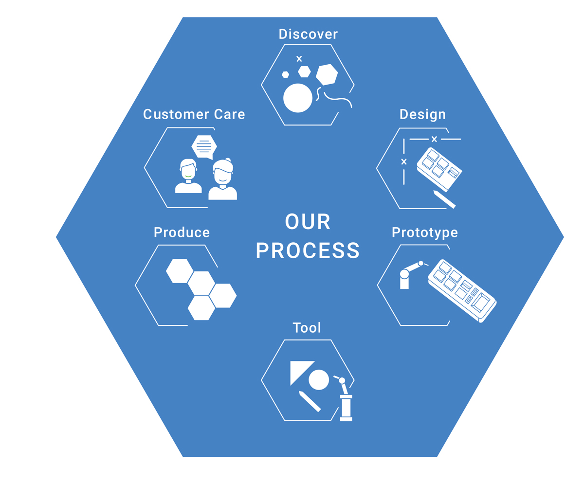our process blue
